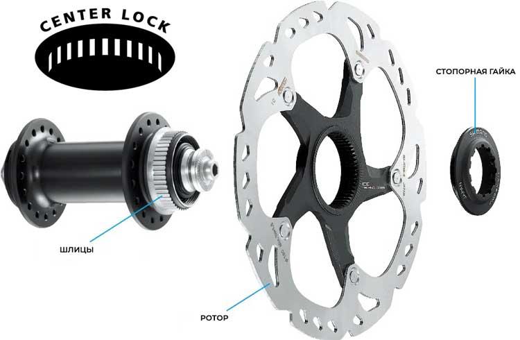 Крепление ротора Center Lock